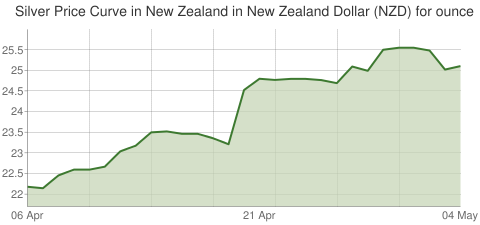 Gold and Silver Price Today in New Zealand in New Zealand Dollar (NZD) for ounce