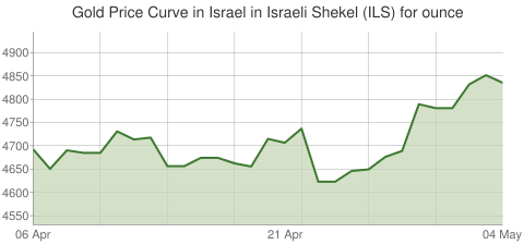 Gold and Silver Price Today in Israel in Israeli Shekel (ILS) for ounce