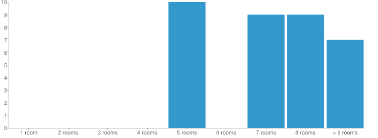 Rooms Chart