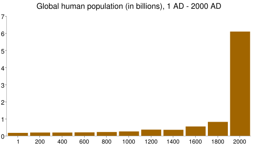 Global human population (in billions), 1 AD - 2000 AD