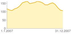 graf vývoje cen doplatků za dané období