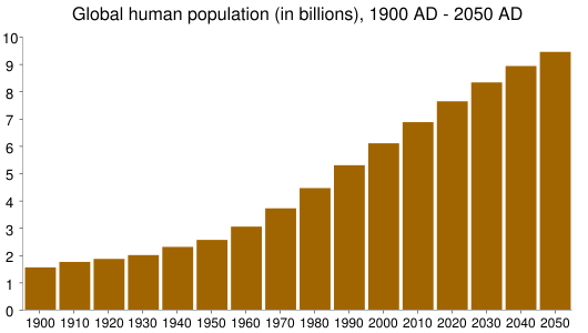 Global human population (in billions), 1900 AD - 2050 AD