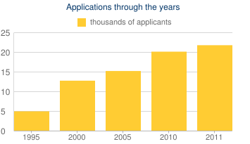 Applications through the years