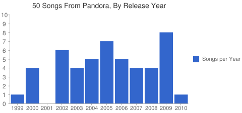 Pandora: Electronic Music of Yesteryear?