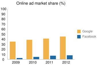 Online ad market share
