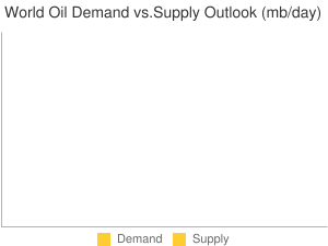 World Oil Demand vs.Supply Outlook (mb/day)