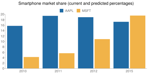 Smartphone market share (current and predicted percentages)