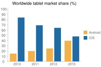 Worldwide tablet market share (%)