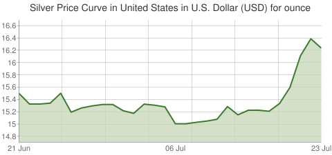 Gold and Silver Price Today in United States in U.S. Dollar (USD) for ounce