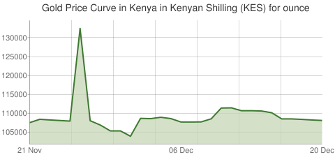Gold and Silver Price Today in Kenya in Kenyan Shilling (KES) for ounce