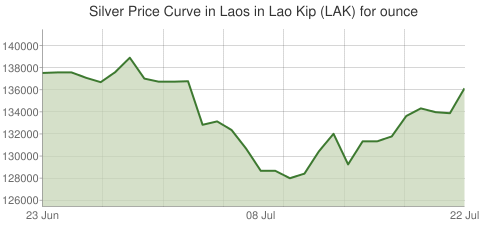 Gold and Silver Price Today in Laos in Lao Kip (LAK) for ounce