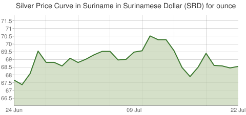 Gold and Silver Price Today in Suriname in Surinamese Dollar (SRD) for ounce
