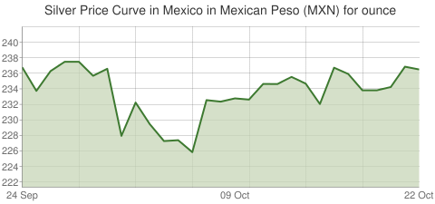Gold and Silver Price Today in Mexico in Mexican Peso (MXN) for ounce