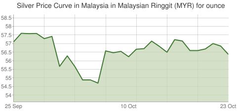 Gold and Silver Price Today in Malaysia in Malaysian Ringgit (MYR) for ounce