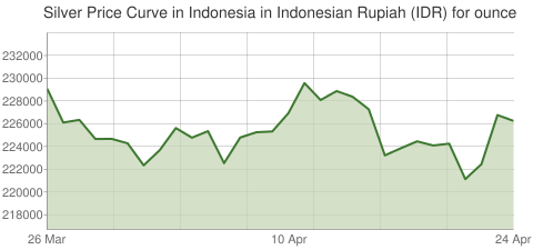 Gold and Silver Price Today in Indonesia in Indonesian Rupiah (IDR) for ounce