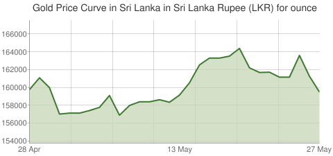 Gold and Silver Price Today in Sri Lanka in Sri Lanka Rupee (LKR) for ounce