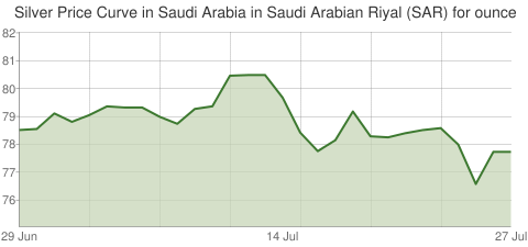 Gold and Silver Price Today in Saudi Arabia in Saudi Arabian Riyal (SAR) for ounce