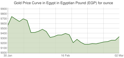 Gold and Silver Price Today in Egypt in Egyptian Pound (EGP) for ounce
