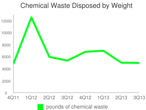 Chemical Waste Disposed by Weight (lbs)