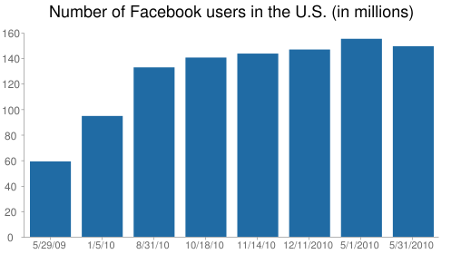 Number of Facebook users in the U.S. (in millions)