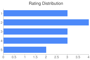 Chart of Rating Distribution