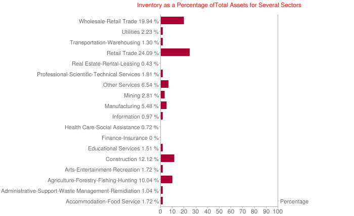 Inventory as a Percentage ofTotal Assets for Several Sectors