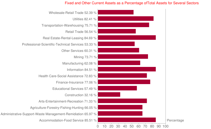 Fixed and Other Current Assets as a Percentage ofTotal Assets for Several Sectors