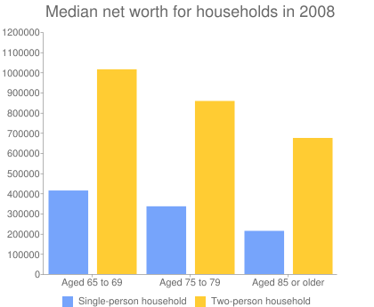 Median net worth for households in 2008