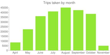 Trips taken by month