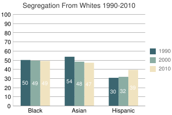 Segregation From Whites 1990-2010