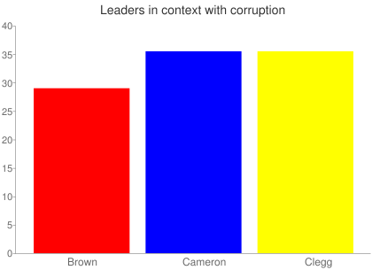 Leaders in context with corruption