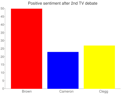 Negative sentiment after 2nd TV debate
