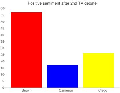 Positive sentiment after 2nd TV debate