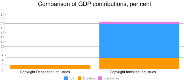 Comparison of GDP contributions, per cent
