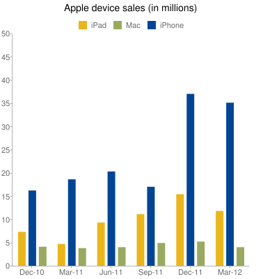 Apple device sales (in millions)