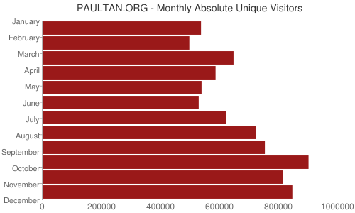 PAULTAN.ORG - Monthly Absolute Unique Visitors