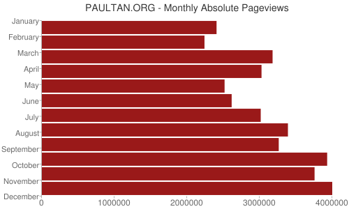 PAULTAN.ORG - Monthly Absolute Pageviews