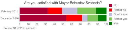 Are you satisfied with Mayor Bohuslav Svoboda?
