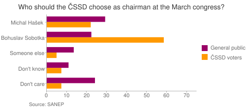 Who should the ČSSD choose as chairman at the March congress?