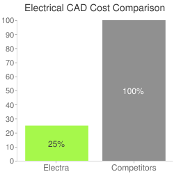Electrical CAD Cost Comparison