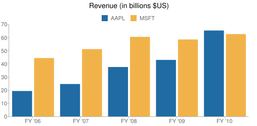 Revenue (in billions $US)