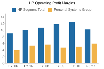 HP operating margins by segment