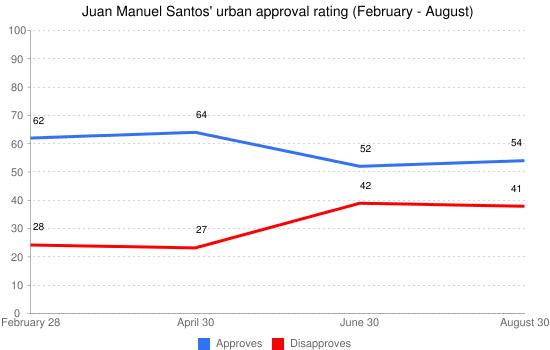 Juan Manuel Santos' urban approval rating (February - August)