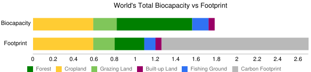 World Biocapacity and Footprint