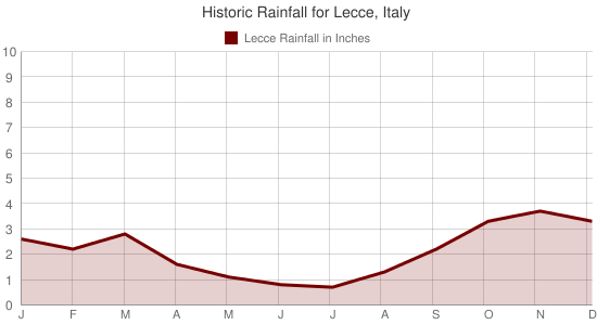Historic Rainfall for Lecce, Italy