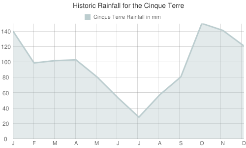 Historic Rainfall for the Cinque Terre