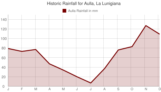 Historic Rainfall for Aulla, La Lunigiana