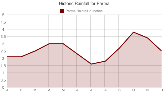 Historic Rainfall for Parma