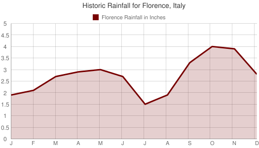 Historic Rainfall for Florence, Italy