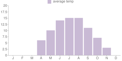 Monthly Temperature Graph for Austria